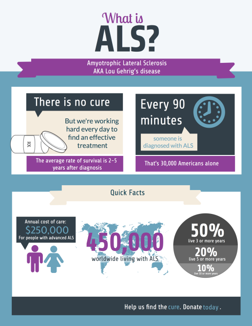 What is ALS infographic for ALS.net